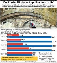BREXIT: Decline in EU student applications to UK infographic