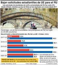 BREXIT: Descenso en solicitudes de estudiantes de la UE en el RU infographic