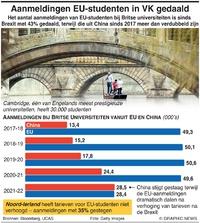 BREXIT: Minder aanmeldingen EU-studenten in VK infographic