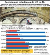 BREXIT: Decliínio nas matrículas de estudantes da UE no RU infographic