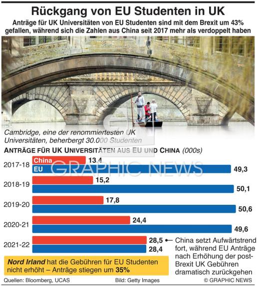 Rückgang bei Anträgen von EU Studenten in UK infographic