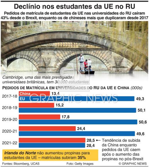 Decliínio nas matrículas de estudantes da UE no RU infographic