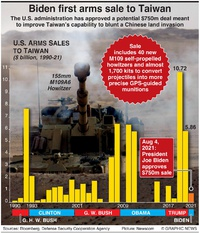 MILITARY: Biden first arms sale to Taiwan infographic