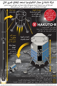 فضاء: شركة ناشئة في مجال التكنولوجيا تستعد لإطلاق قمري ثلاثي infographic
