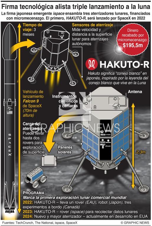 Firma tecnologica emergente prepara triple lanzamiento a la Luna infographic
