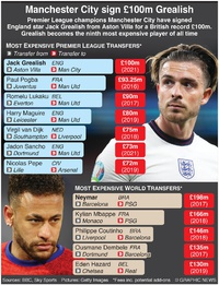 SOCCER: Manchester City sign Jack Grealish infographic