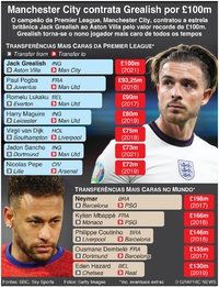 FUTEBOL: Manchester City contrata Jack Grealish infographic