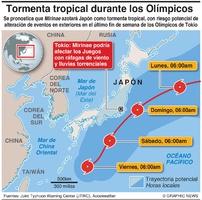 CLIMA: Tormenta tropical Mirinae infographic