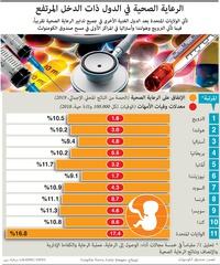 طب: الرعاية الصحية في الدول ذات الدخل المرتفع infographic