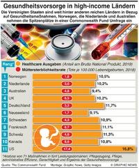 MEDIZIN: Gesundheitsvorsorge - Studie in High-income Ländern infographic