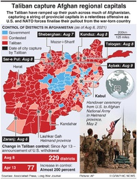 AFGHANISTAN: Taliban capture provincial capitals infographic