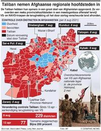 AFGHANISTAN: Taliban veroveren provinciehoofdsteden infographic