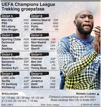 VOETBAL: UEFA Champions League 2021-22 Trekking groepsfase infographic
