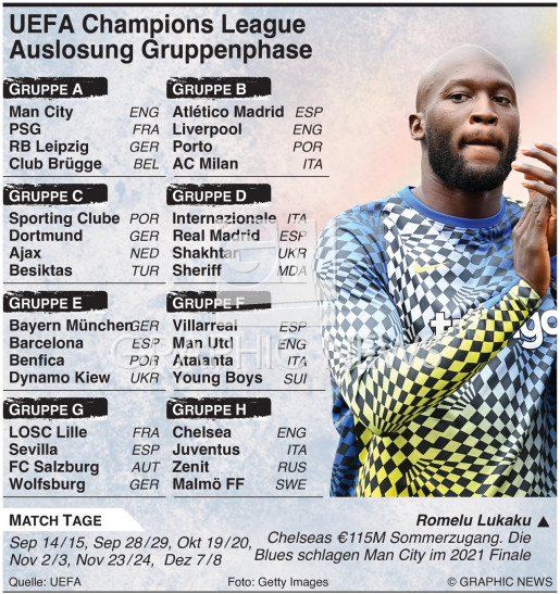 UEFA Champions League 2021-22 Gruppenphase Auslosung infographic