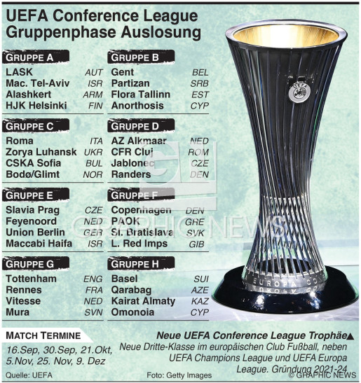 UEFA Europa Conference League 2021-22 Gruppenphase Auslosung infographic