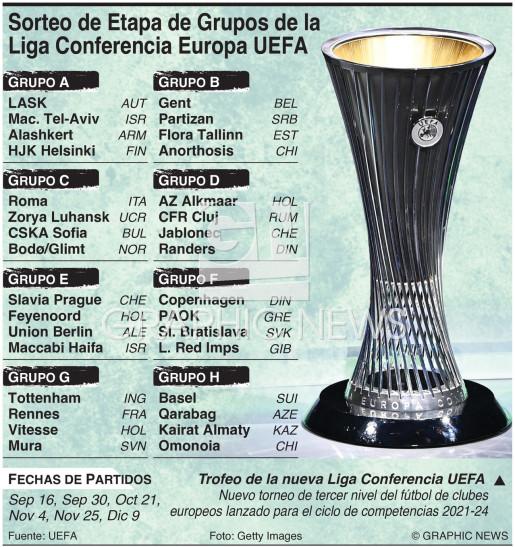Sorteo Etapa de Grupos Liga Conferencia Europa UEFA 2021-22 infographic