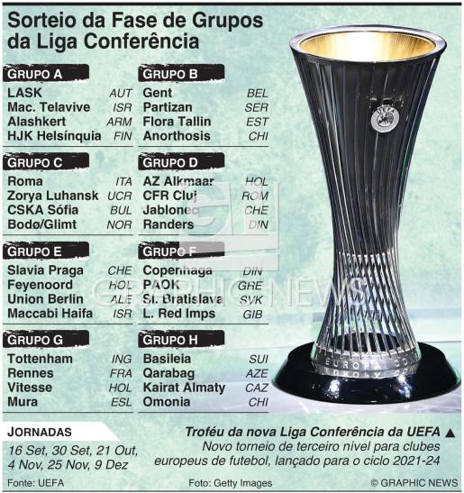 Sorteio da Fase de Grupos da Liga Conferência 2021-22 infographic