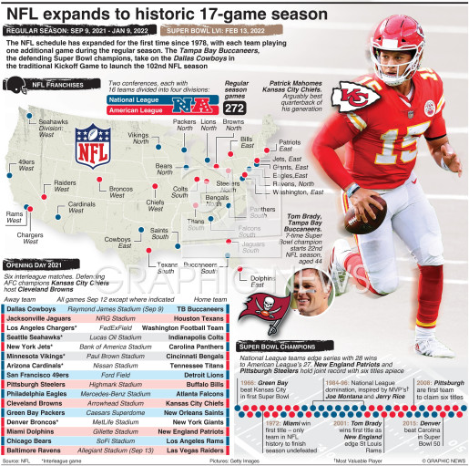 NFL expands to historic 17-game season infographic