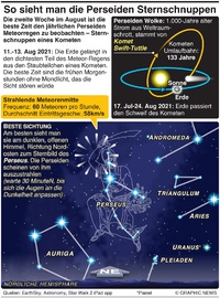 WELTRAUM: Wie man die Perseiden am besten sehen kann  infographic