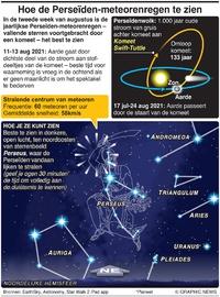 RUIMTE: Hoe de Perseïden-meteorenregen te zien infographic