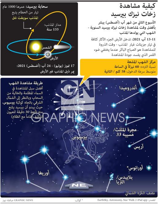 كيفية مشاهدة زخات نيزك بيرسيد infographic