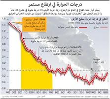 بيئة: درجات الحرارة في ارتفاع مستمر (1) infographic