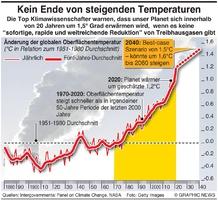 UMWELT: Steigende Temperaturen infographic