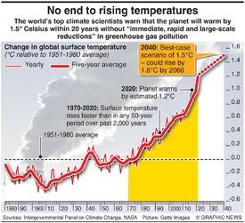 ENVIRONMENT: Rising temperatures (1) infographic