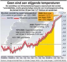 MILIEU: Stijgende temperaturen (1) infographic