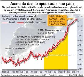 AMBIENTE: Aumento das temperaturas infographic