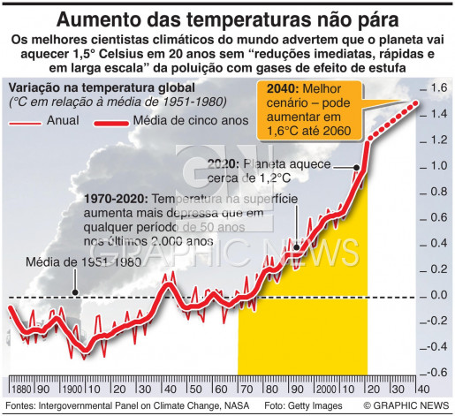 Aumento das temperaturas infographic