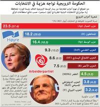 سياسة: الحكومة النرويجية تواجه هزيمة في الانتخابات infographic