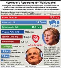 POLITIK: Norwegens Wahlumfrage infographic