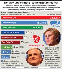 POLITICS: Norway election poll infographic