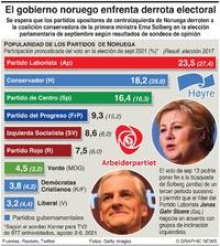 POLÍTICA: Sondeo electoral en Noruega infographic