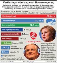 POLITIEK: Peiling Noorse verkiezingen infographic
