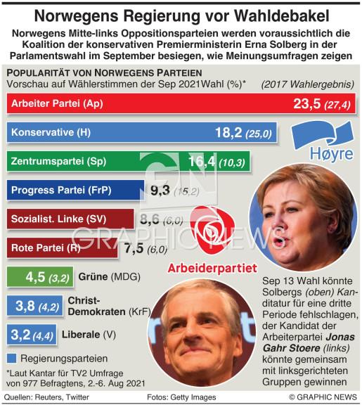 Norwegens Wahlumfrage infographic