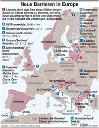 Trennende Barrieren in Europa infographic