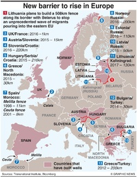 POLITICS: Separation barriers in Europe infographic