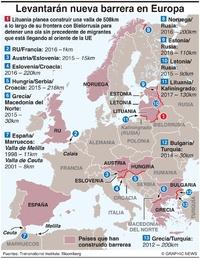 POLÍTICA: Barreras de separación en Europa infographic