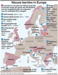 POLITIEK: Scheidingsmuren in Europa infographic
