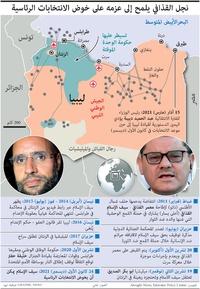 سياسة: سيف الإسلام القذافي - بطاقة تعريف infographic