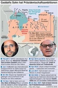 POLITIK: Saif al-Islam Gaddafi factbox infographic