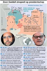 POLITIEK: Saif al-Islam Gaddafi factbox infographic