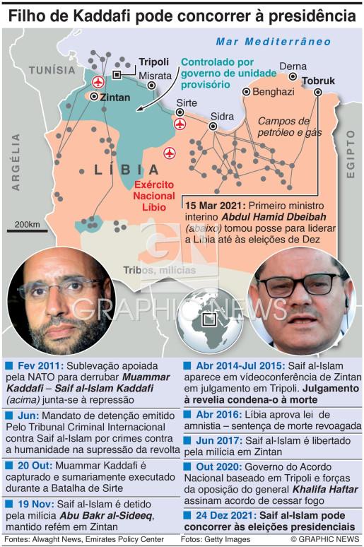 Perfil de Saif al-Islam Kaddafi infographic