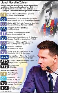 FUSSBALL: Lionel Messi wechselt zu PSG infographic