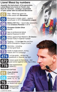 SOCCER: Lionel Messi agrees to sign for PSG infographic
