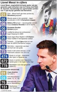 VOETBAL: Lionel Messi tekent bij PSG infographic