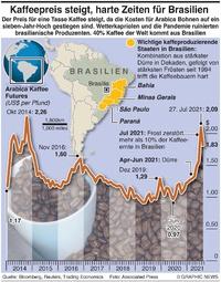 WIRTSCHAFT: Brasilien Kaffeekrise infographic
