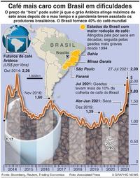 NEGÓCIOS: Crise do café no Brasil infographic